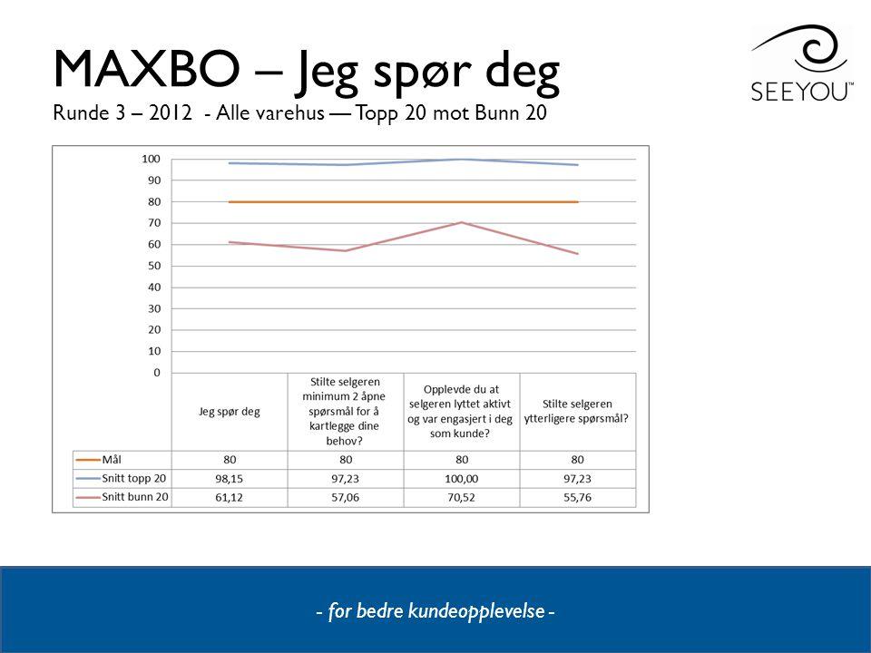 MAXBO – Jeg spør deg Runde 3 – 2012 - Alle varehus –– Topp 20 mot Bunn 20