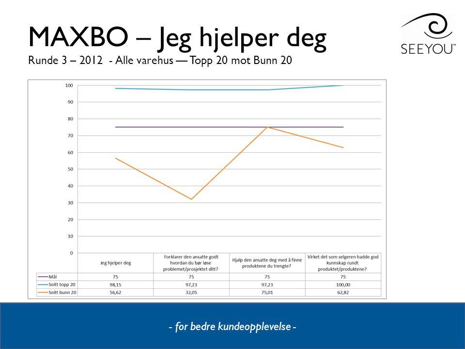 MAXBO – Jeg hjelper deg Runde 3 – 2012 - Alle varehus –– Topp 20 mot Bunn 20