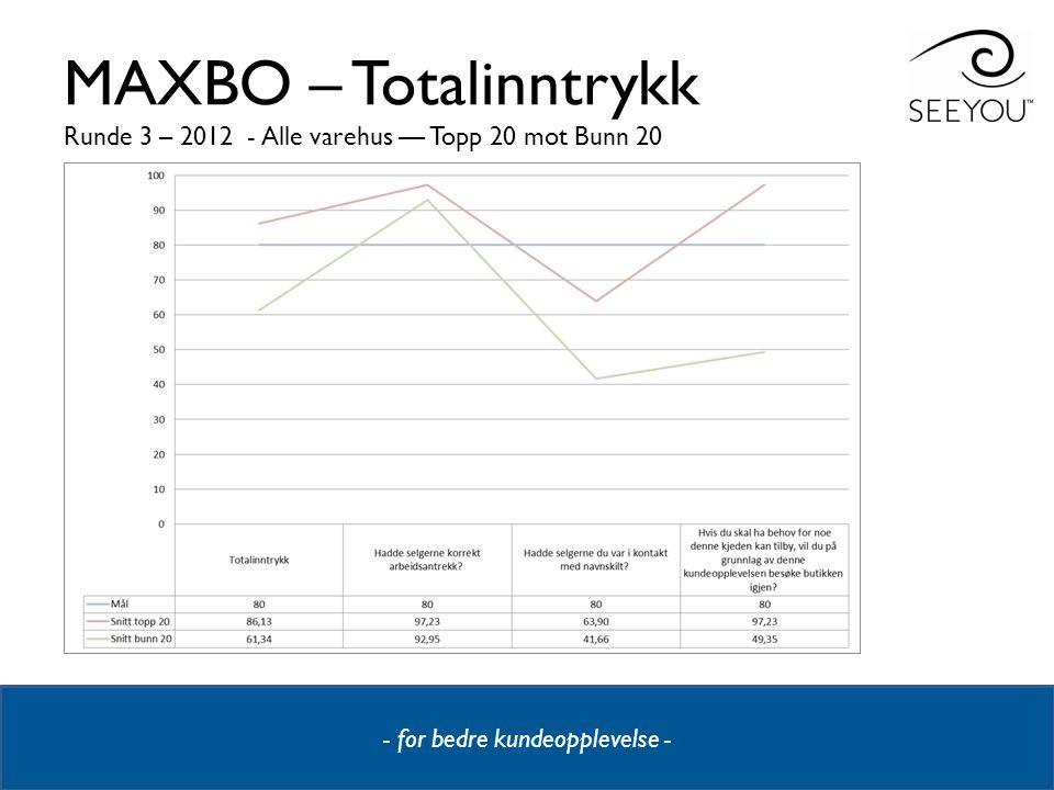 MAXBO – Totalinntrykk Runde 3 – 2012 - Alle varehus –– Topp 20 mot Bunn 20