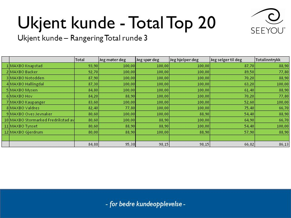 Ukjent kunde - Total Top 20 Ukjent kunde – Rangering Total runde 3