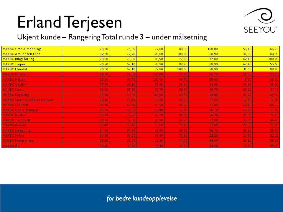 Erland Terjesen Ukjent kunde – Rangering Total runde 3 – under målsetning