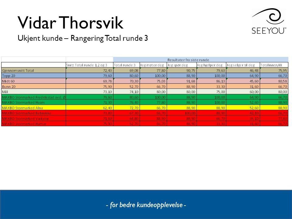 Vidar Thorsvik Ukjent kunde – Rangering Total runde 3