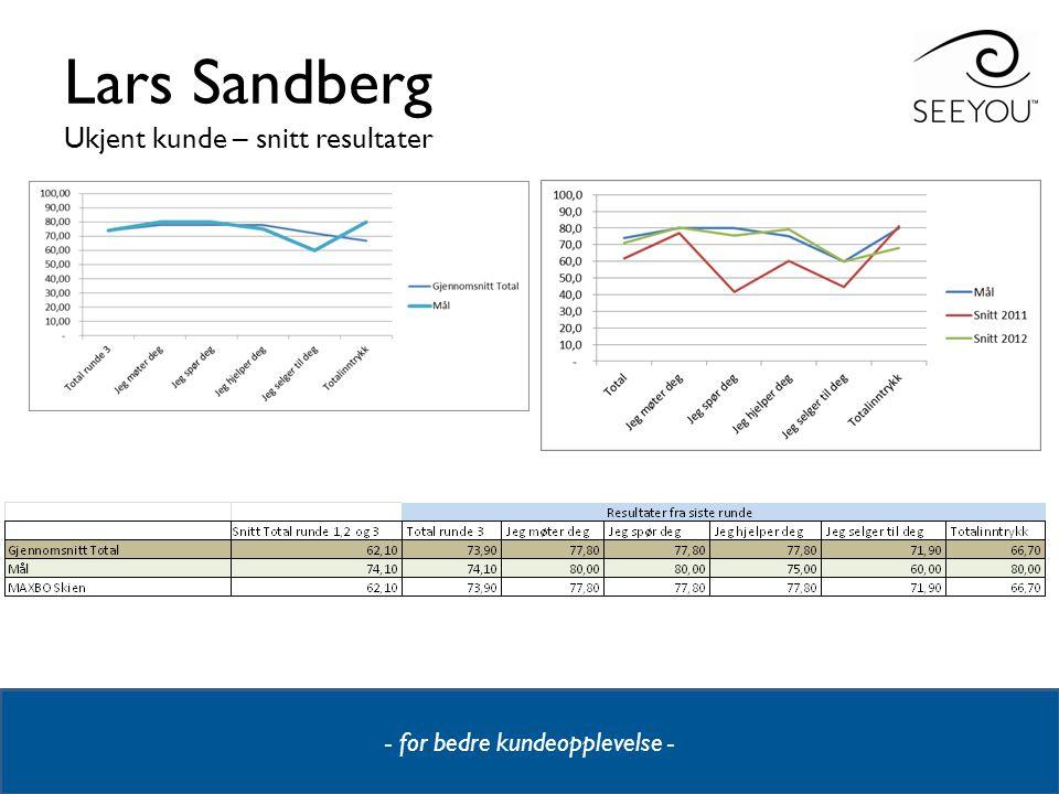 Lars Sandberg Ukjent kunde – snitt resultater