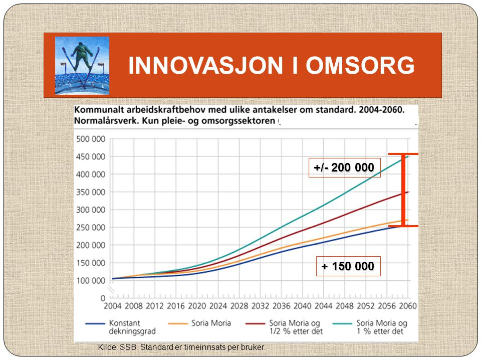 INNOVASJON I OMSORG +/- 200 000 + 150 000