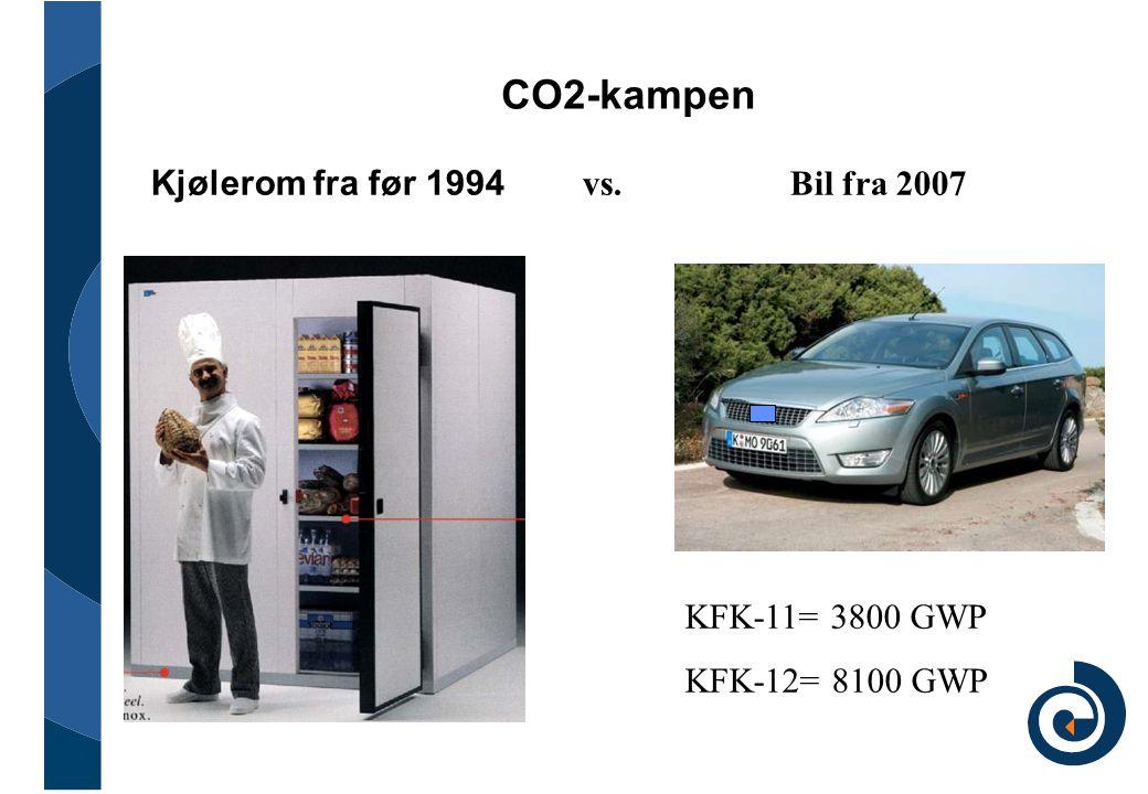 CO2-kampen Kjølerom fra før 1994 vs. Bil fra 2007 KFK-11= 3800 GWP