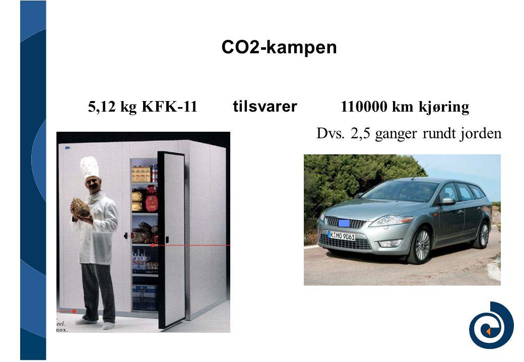 CO2-kampen 5,12 kg KFK-11 tilsvarer 110000 km kjøring