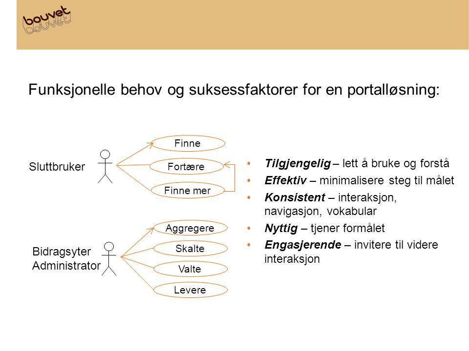 Funksjonelle behov og suksessfaktorer for en portalløsning:
