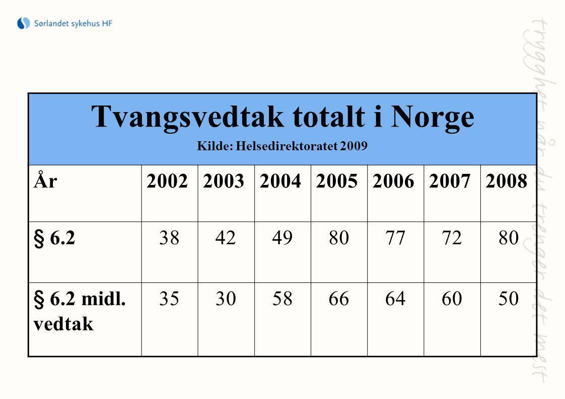 Tvangsvedtak totalt i Norge Kilde: Helsedirektoratet 2009