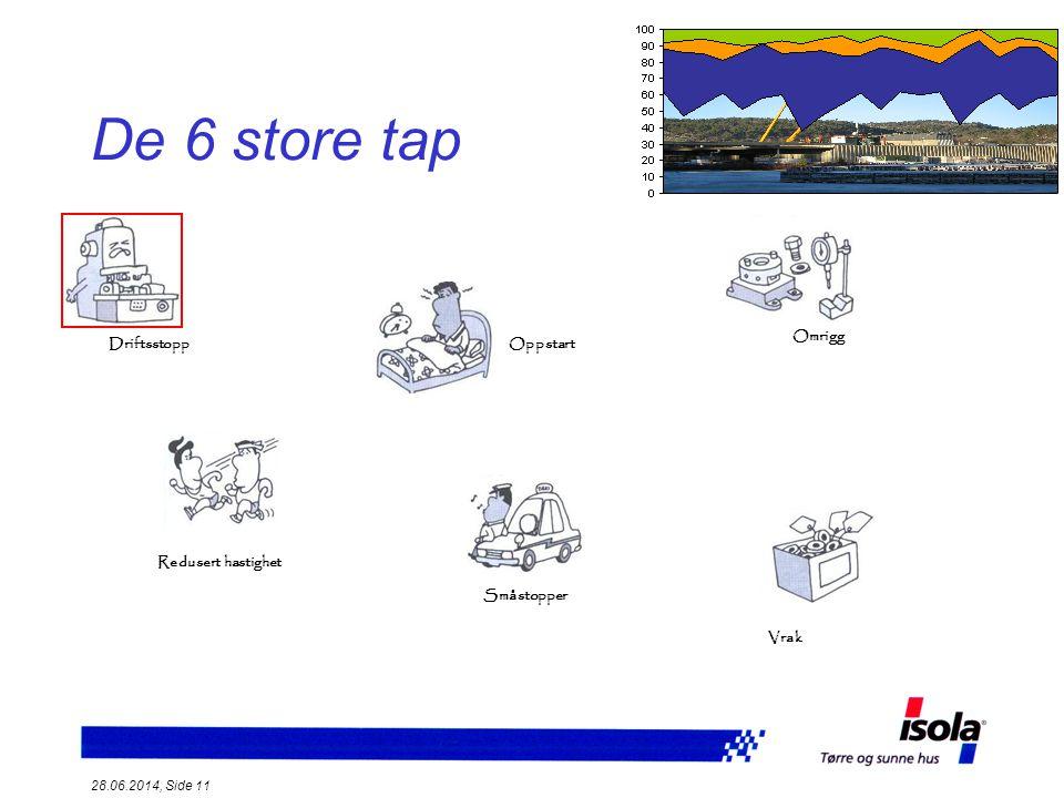 De 6 store tap Omrigg Driftsstopp Oppstart Redusert hastighet