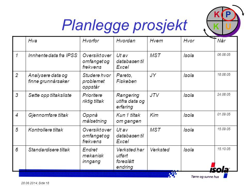 Planlegge prosjekt P U K Hva Hvorfor Hvordan Hvem Hvor Når 1