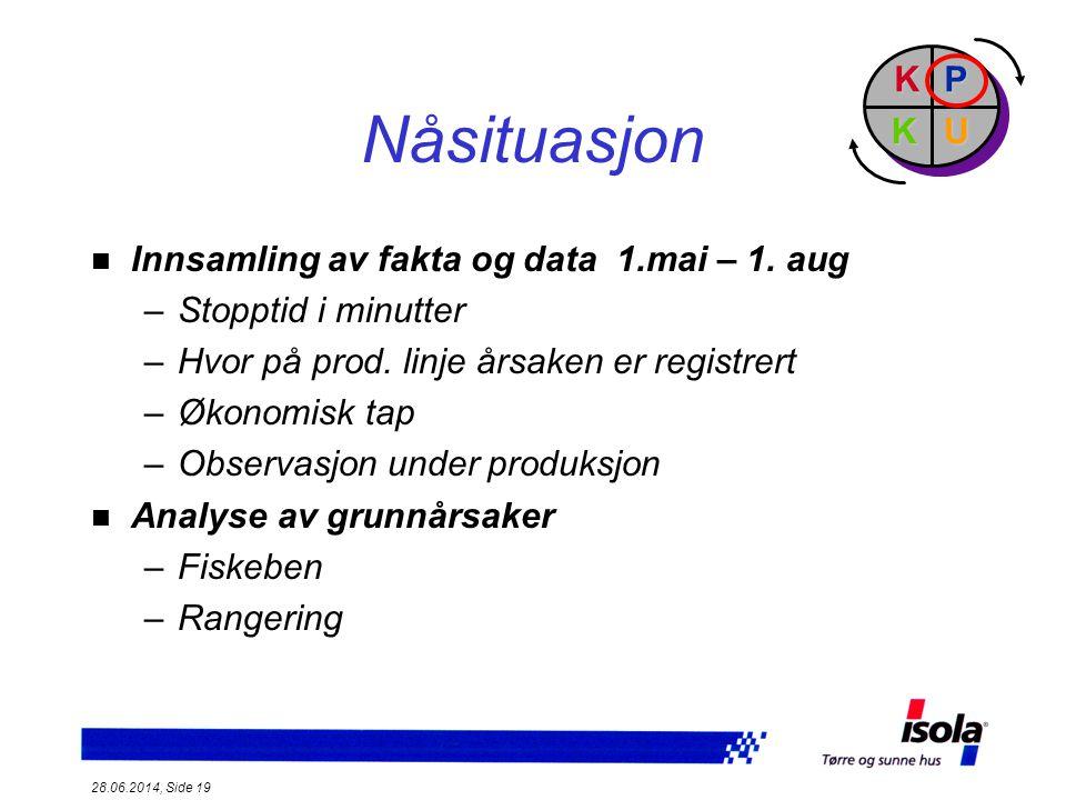 Nåsituasjon P U K Innsamling av fakta og data 1.mai – 1. aug