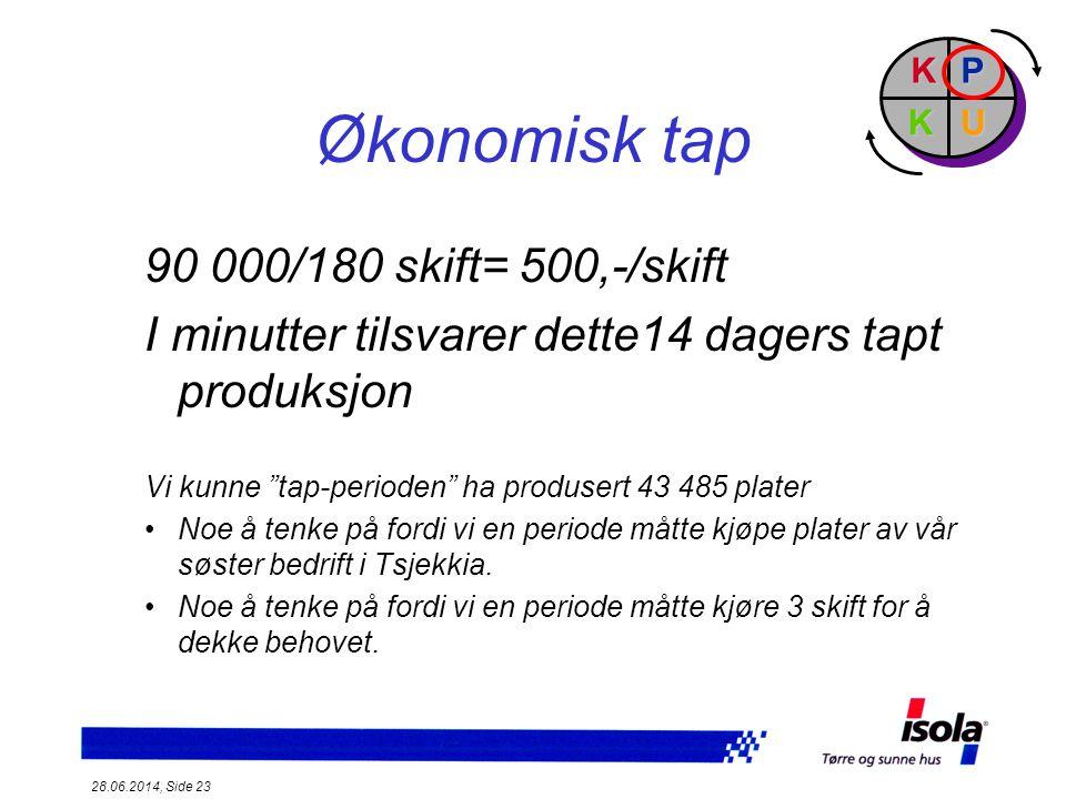 Økonomisk tap 90 000/180 skift= 500,-/skift