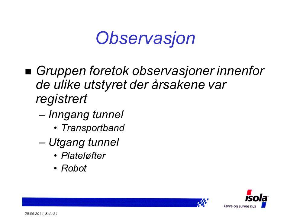 Observasjon Gruppen foretok observasjoner innenfor de ulike utstyret der årsakene var registrert. Inngang tunnel.