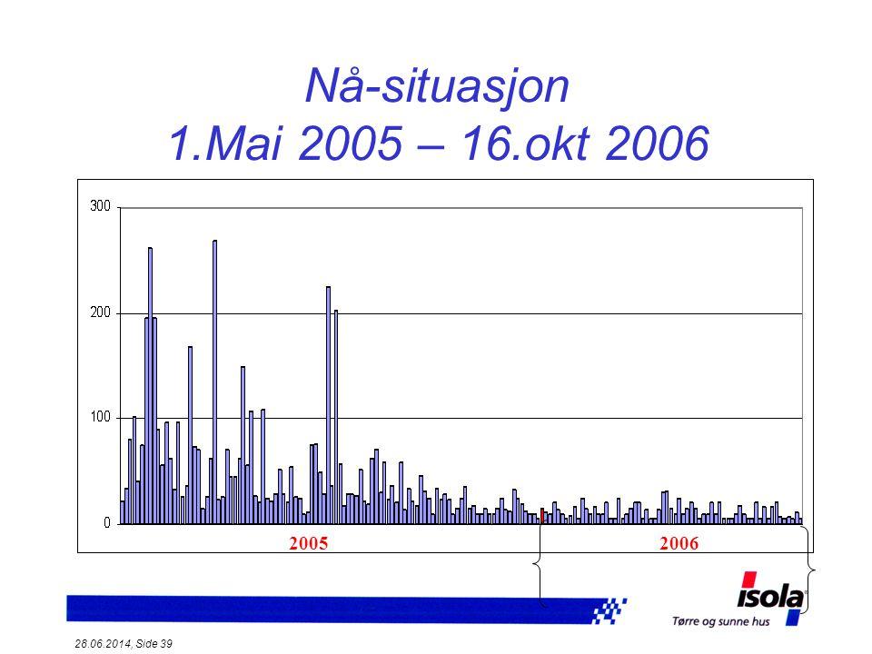 Nå-situasjon 1.Mai 2005 – 16.okt 2006 2005 2006 03.04.2017, Side 39