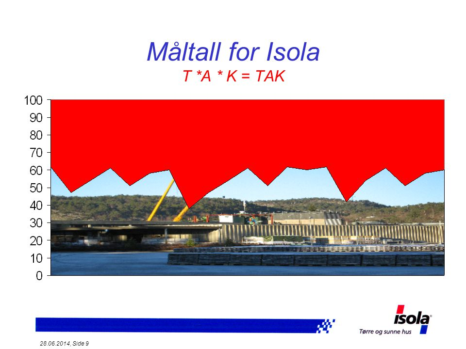 Måltall for Isola T *A * K = TAK