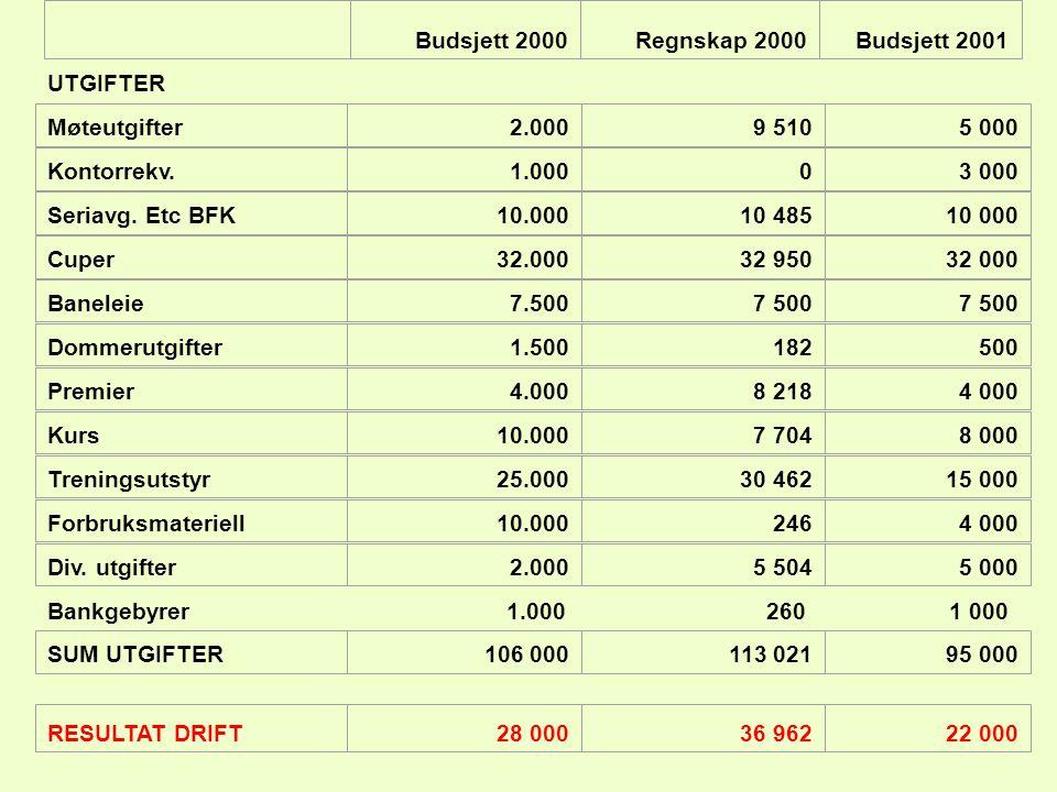 Budsjett 2000 Regnskap 2000. Budsjett 2001. UTGIFTER. Bankgebyrer. 1.000. 260. 1 000. Møteutgifter.