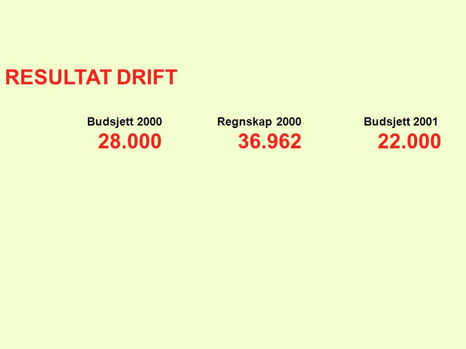 RESULTAT DRIFT Budsjett 2000 Regnskap 2000 Budsjett 2001.