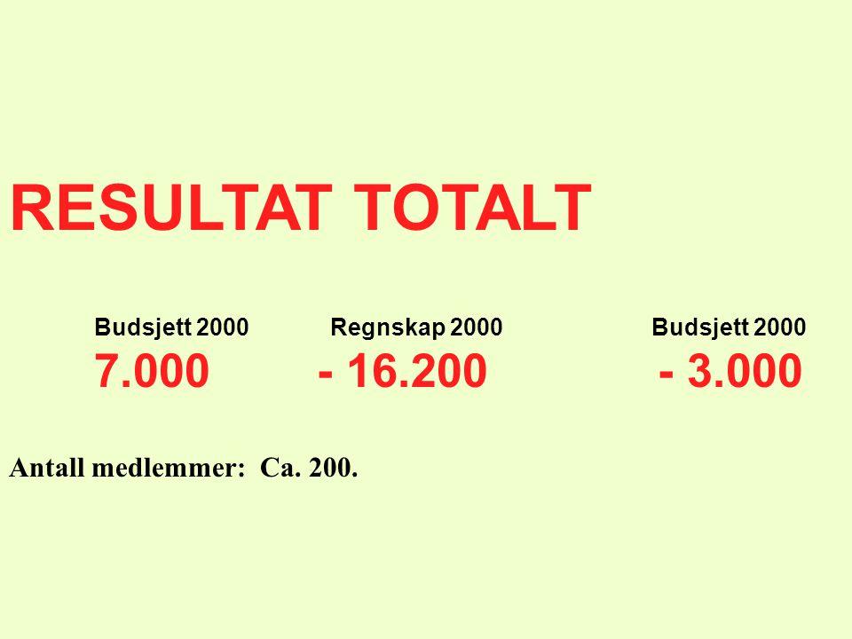 RESULTAT TOTALT 7.000 - 16.200 - 3.000 Antall medlemmer: Ca. 200.