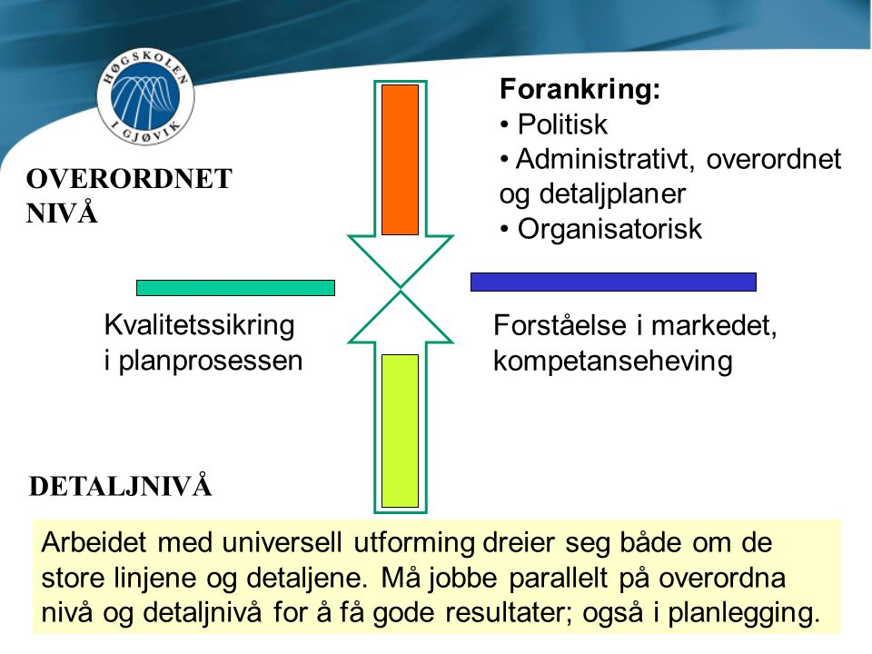 Forankring: Politisk. Administrativt, overordnet og detaljplaner. Organisatorisk. OVERORDNET. NIVÅ.