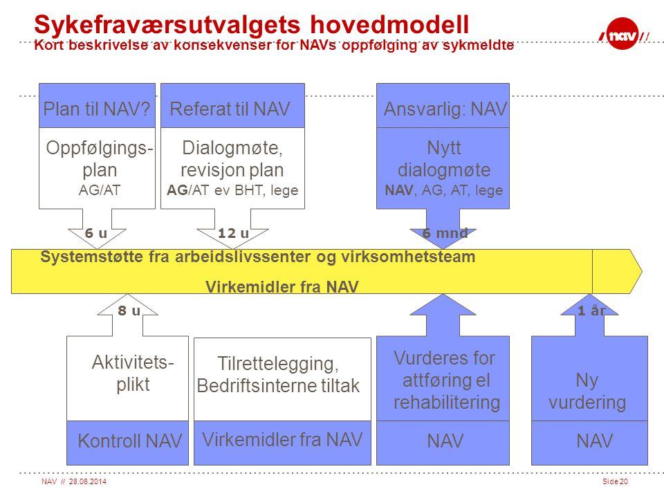 Sykefraværsutvalgets hovedmodell Kort beskrivelse av konsekvenser for NAVs oppfølging av sykmeldte
