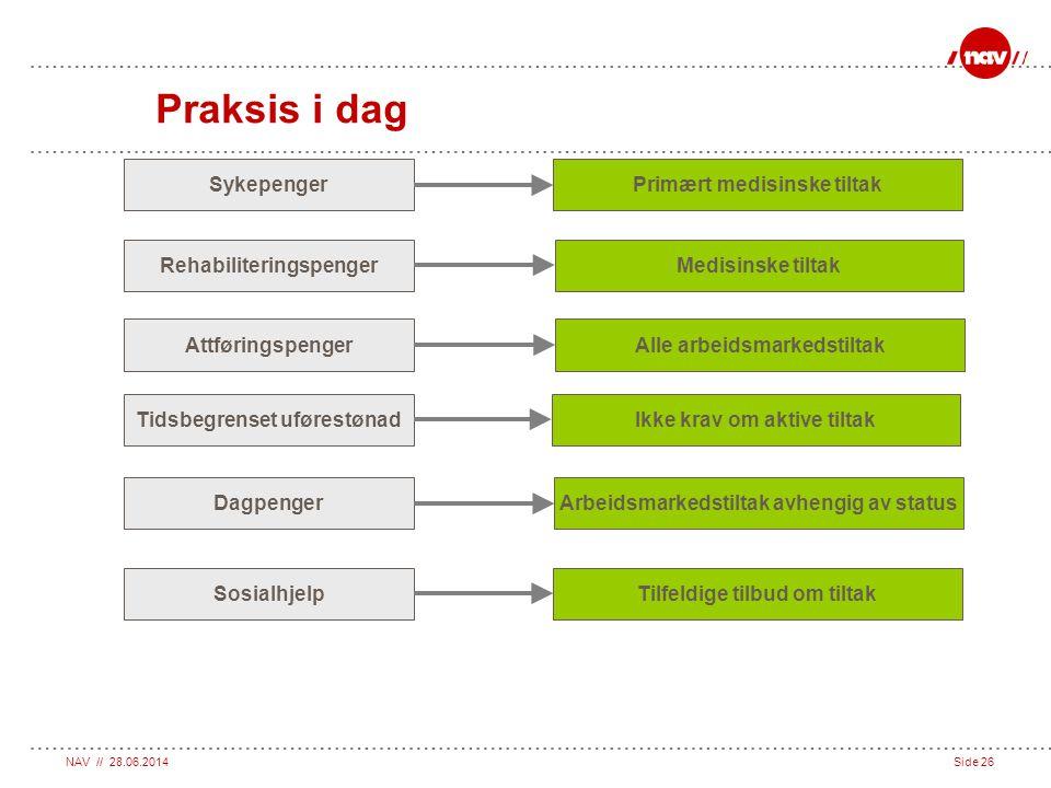 Praksis i dag Sykepenger Primært medisinske tiltak