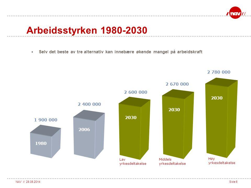 Arbeidsstyrken 1980-2030 Selv det beste av tre alternativ kan innebære økende mangel på arbeidskraft.