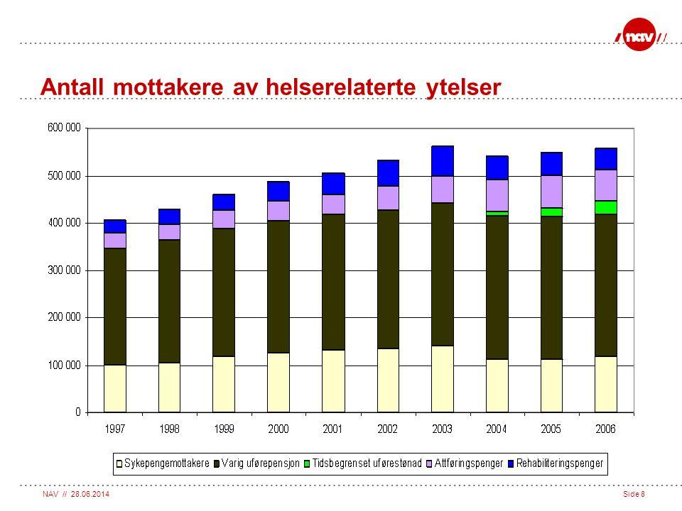 Antall mottakere av helserelaterte ytelser