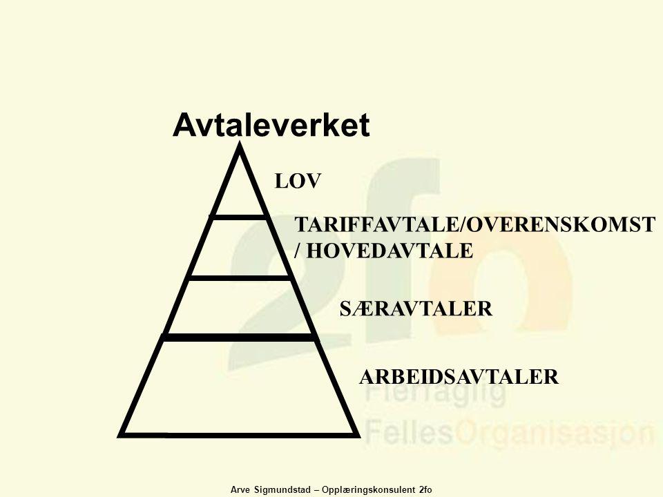 Avtaleverket LOV TARIFFAVTALE/OVERENSKOMST/ HOVEDAVTALE SÆRAVTALER
