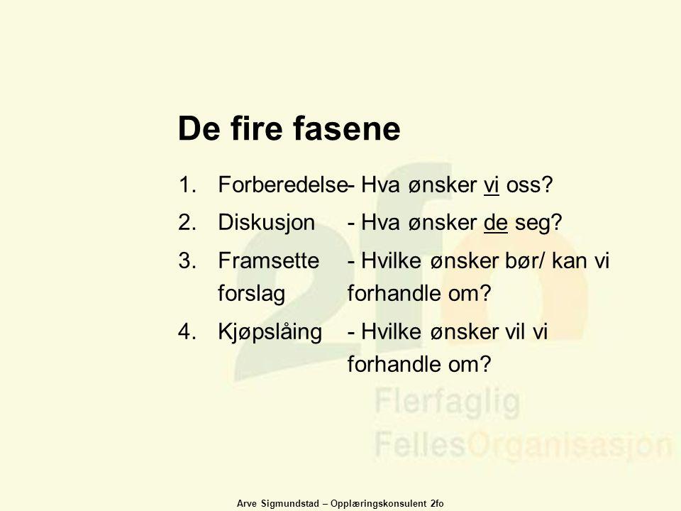 De fire fasene Forberedelse Diskusjon Framsette forslag Kjøpslåing