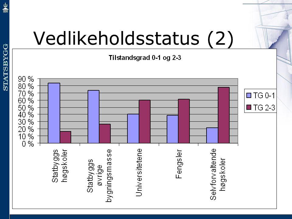 Vedlikeholdsstatus (2)