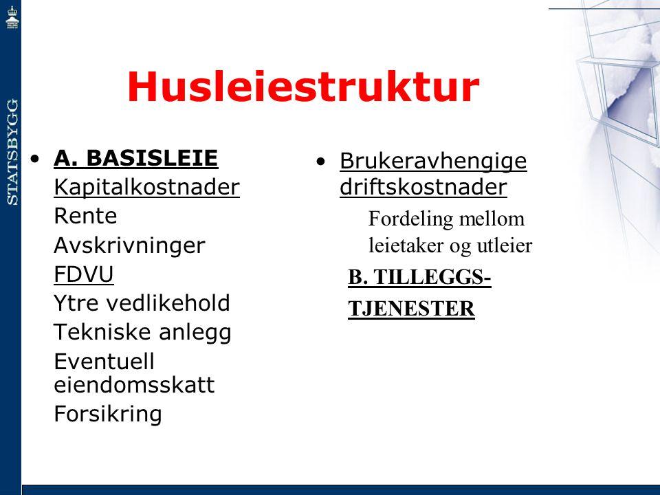 Husleiestruktur A. BASISLEIE Kapitalkostnader Rente Avskrivninger FDVU