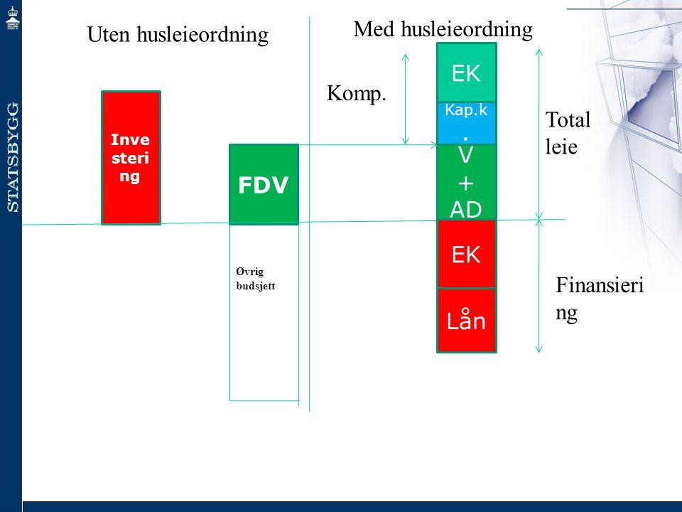 Med husleieordning Uten husleieordning EK Komp. Total leie FDV FDV +