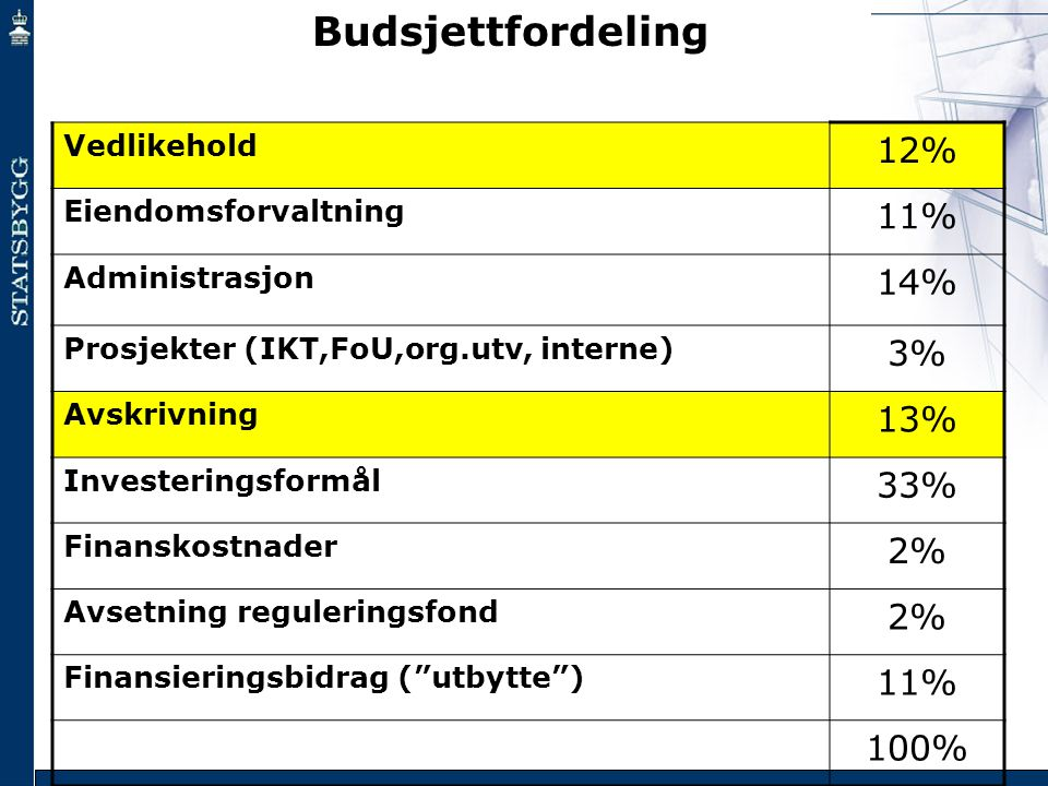 Budsjettfordeling 12% 11% 14% 3% 13% 33% 2% 100% Vedlikehold