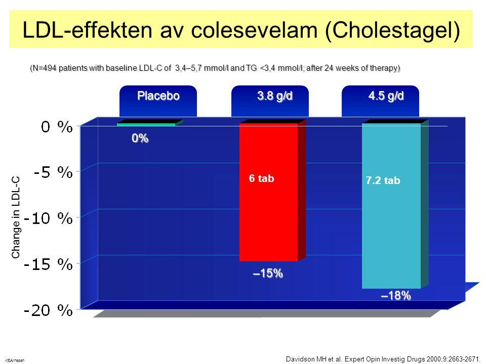 LDL-effekten av colesevelam (Cholestagel)