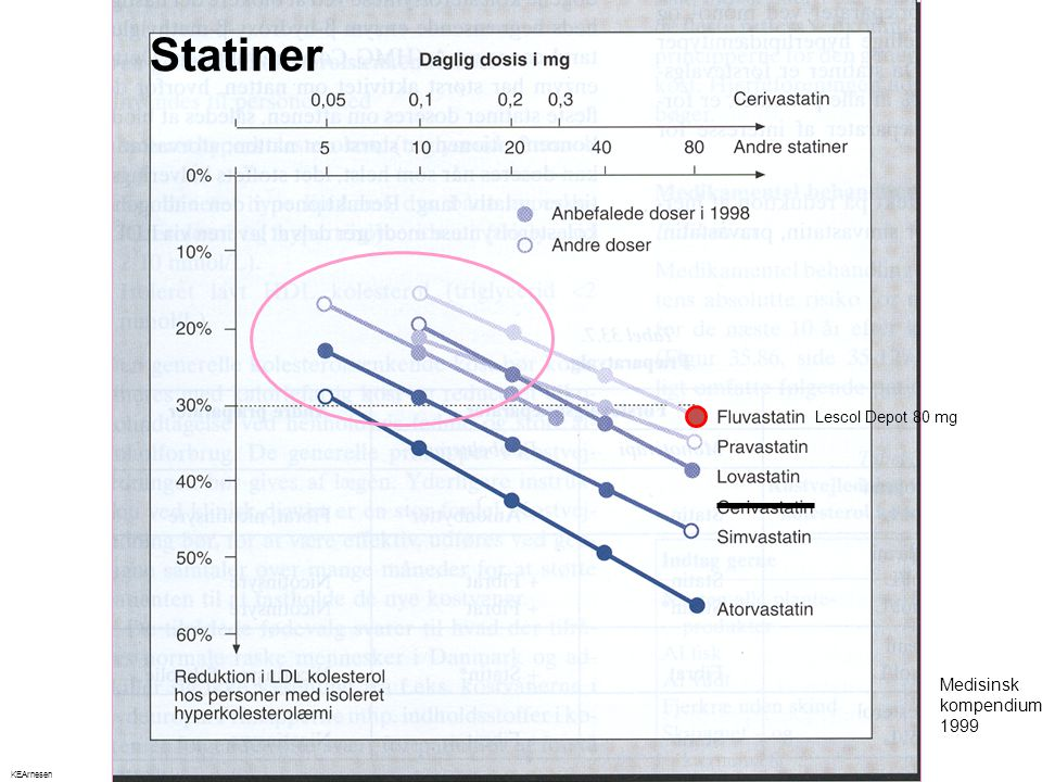 Statiner Lescol Depot 80 mg Medisinsk kompendium 1999 KEArnesen 52