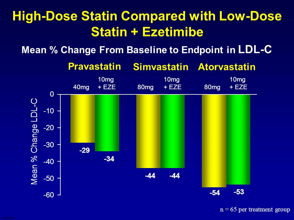 High-Dose Statin Compared with Low-Dose Statin + Ezetimibe