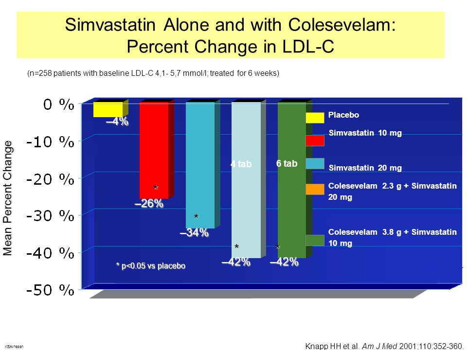 Simvastatin Alone and with Colesevelam: Percent Change in LDL-C
