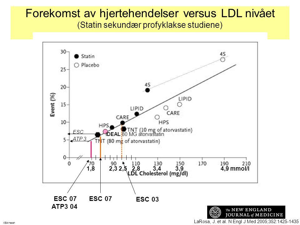 Forekomst av hjertehendelser versus LDL nivået