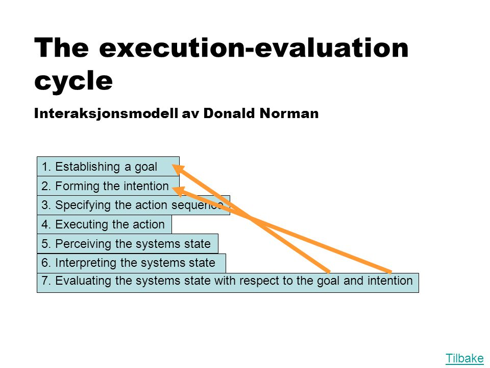 The execution-evaluation cycle