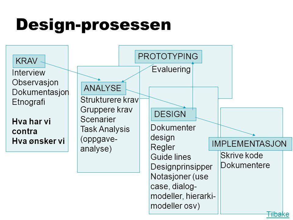Design-prosessen PROTOTYPING KRAV Evaluering Interview Observasjon