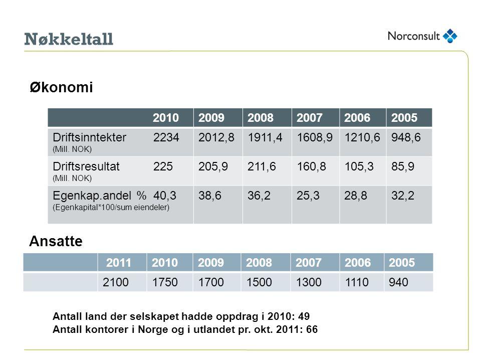 Nøkkeltall Økonomi Ansatte 2010 2009 2008 2007 2006 2005