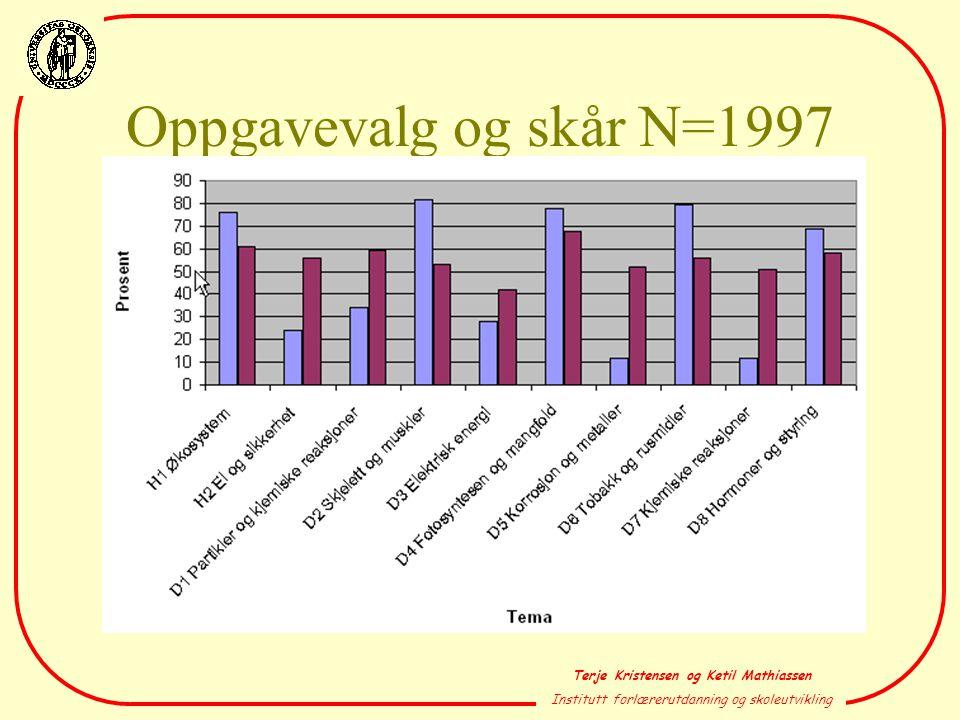 Oppgavevalg og skår N=1997
