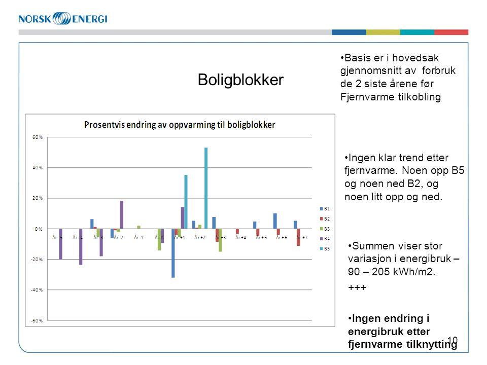 Boligblokker Basis er i hovedsak gjennomsnitt av forbruk de 2 siste årene før Fjernvarme tilkobling.