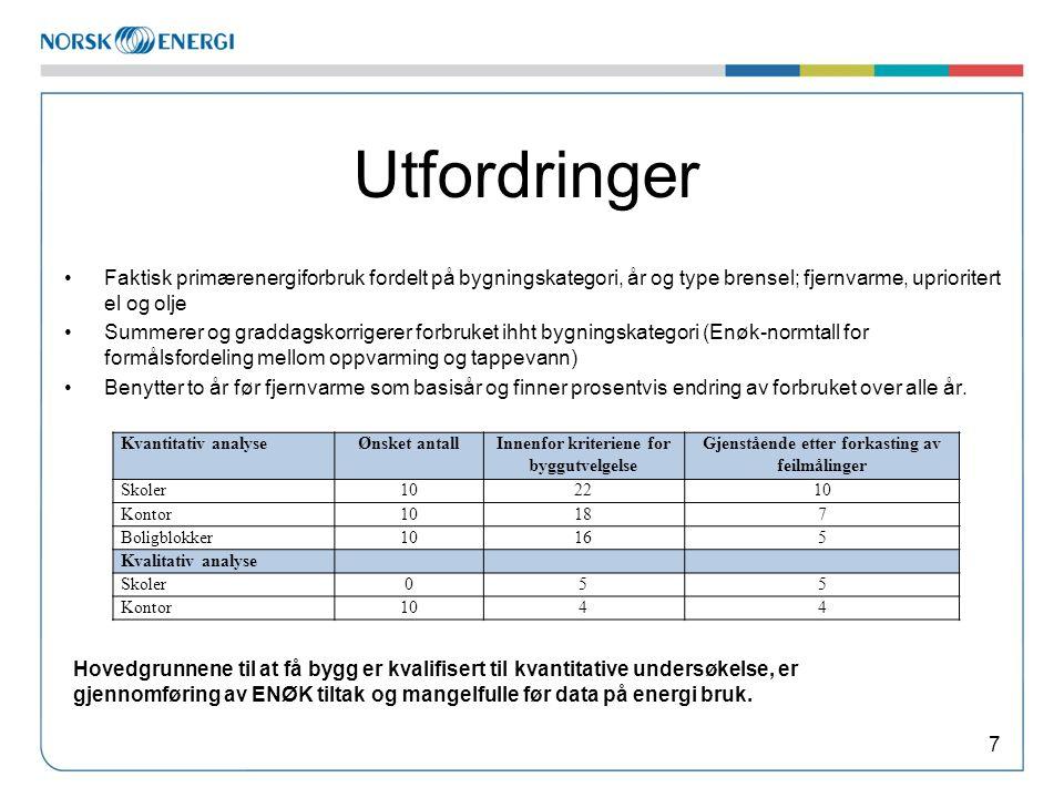 Utfordringer Faktisk primærenergiforbruk fordelt på bygningskategori, år og type brensel; fjernvarme, uprioritert el og olje.