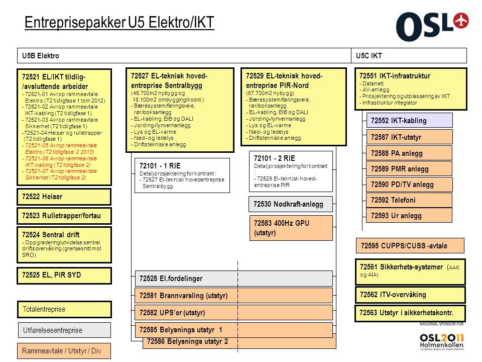 Entreprisepakker U5 Elektro/IKT