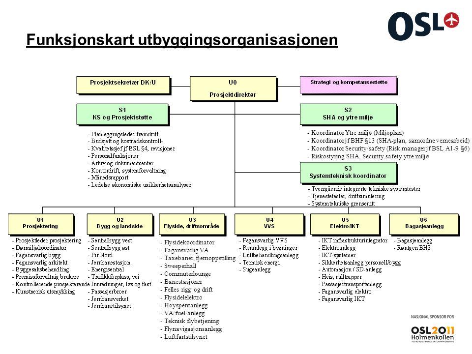 Funksjonskart utbyggingsorganisasjonen