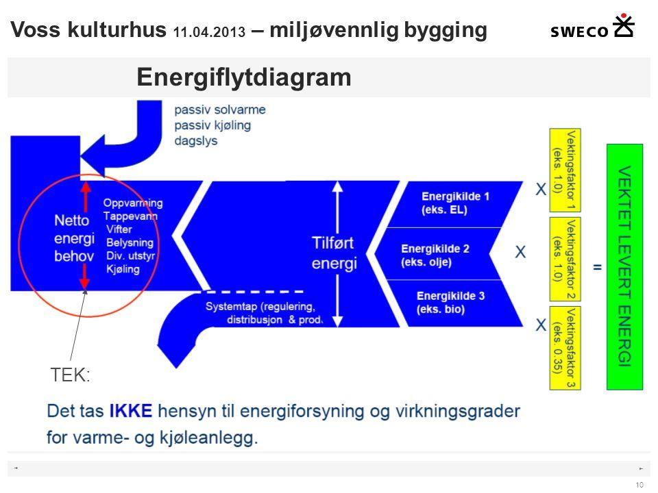 Energiflytdiagram Voss kulturhus 11.04.2013 – miljøvennlig bygging