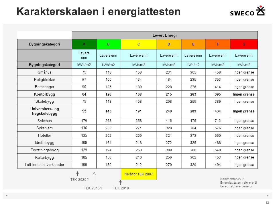 Karakterskalaen i energiattesten