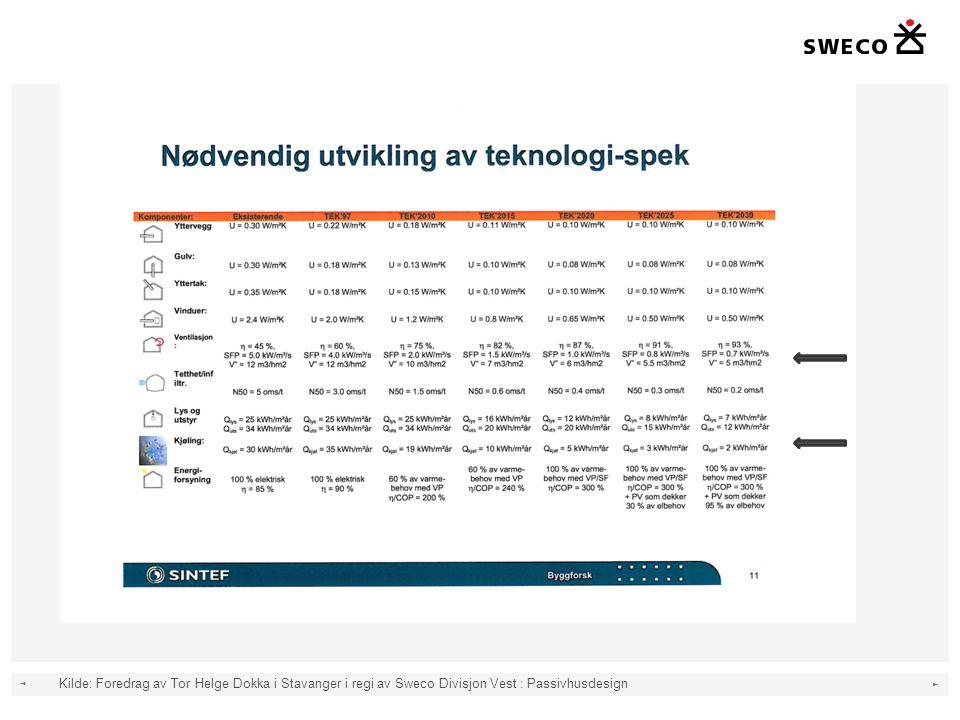 Kilde: Foredrag av Tor Helge Dokka i Stavanger i regi av Sweco Divisjon Vest : Passivhusdesign