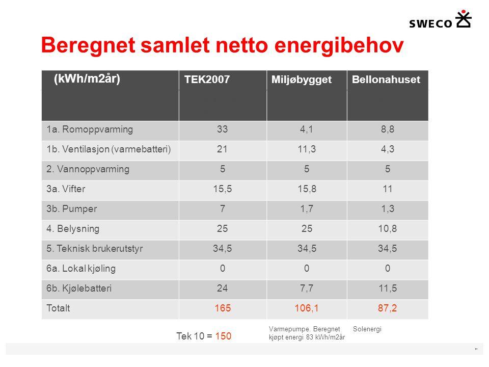 Beregnet samlet netto energibehov